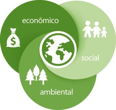 Sustentabilidade: que chato?!
